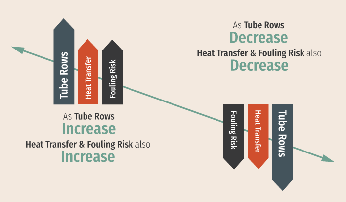 Airside-Fouling-Tube-Rows-Chart_2