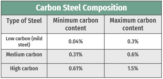 CS-composition-table