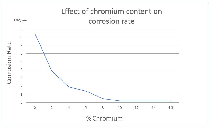 Chromium chart