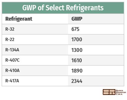 GWP chart