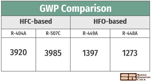 GWP comparison table