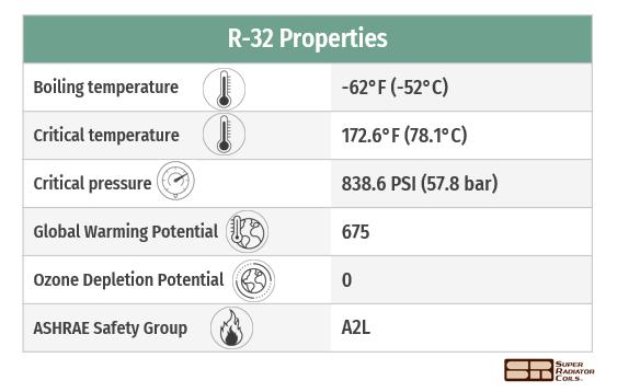 R-32 properties
