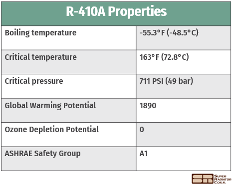 R-410A properties table