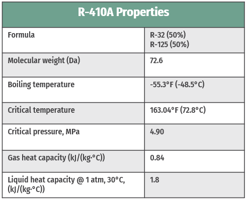 R-410A-property-table