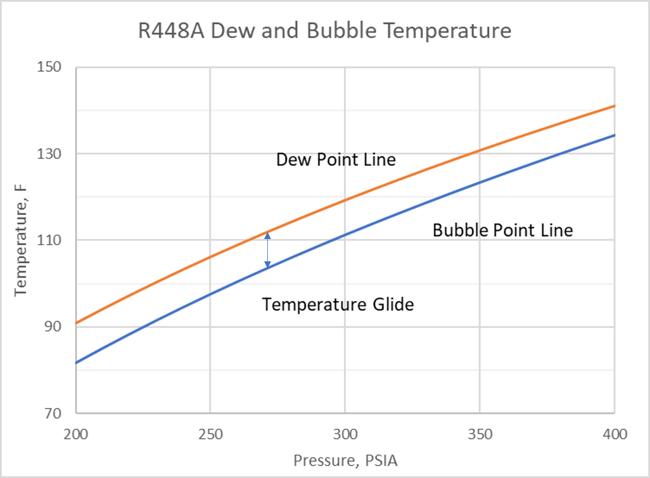 R-448A glide chart
