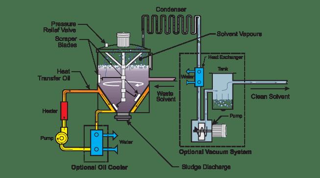 solvent distillation schematic
