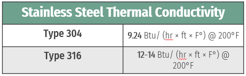 SS-thermal-conductivity-table