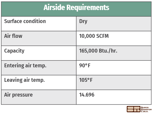 airside requirements