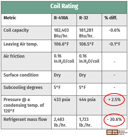 coil rating