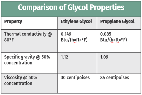 glycol-table