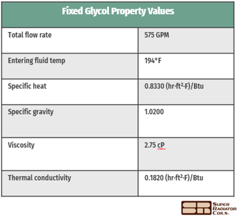 fixed-fluid-property-values-table
