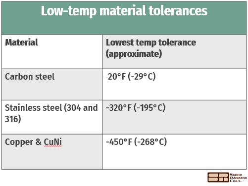 low-temp materials table