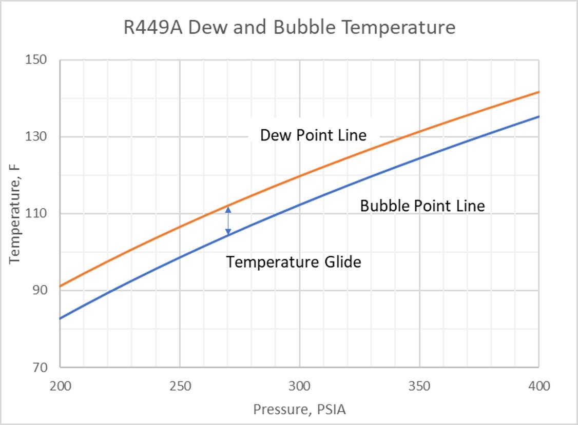 r-449A glide chart