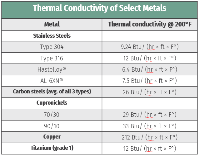 thermal-conductivity-table