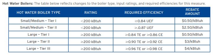 socalgas boiler efficiency rebate tiers table
